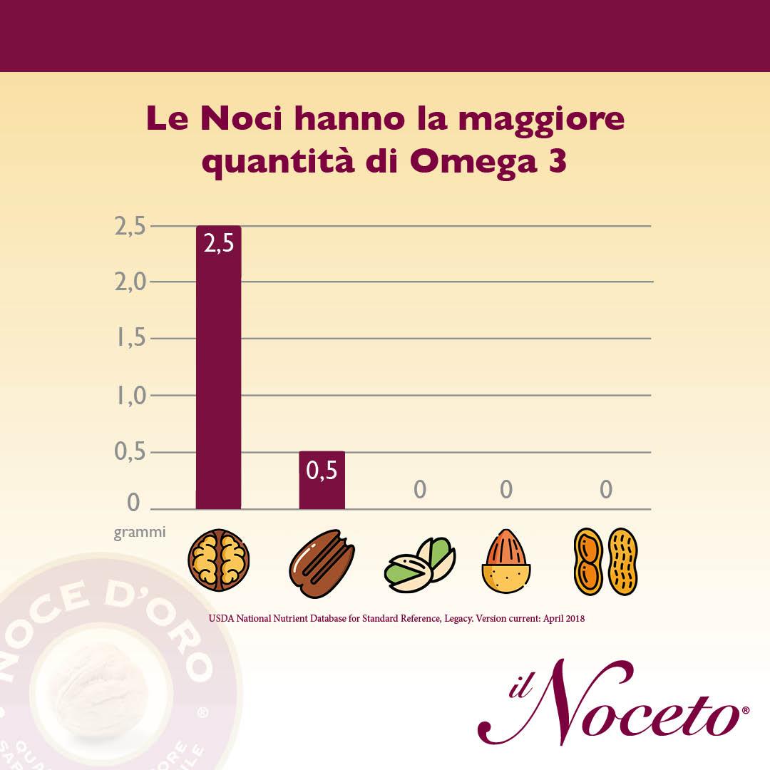 Grafico quantità di omega 3 nelle noci